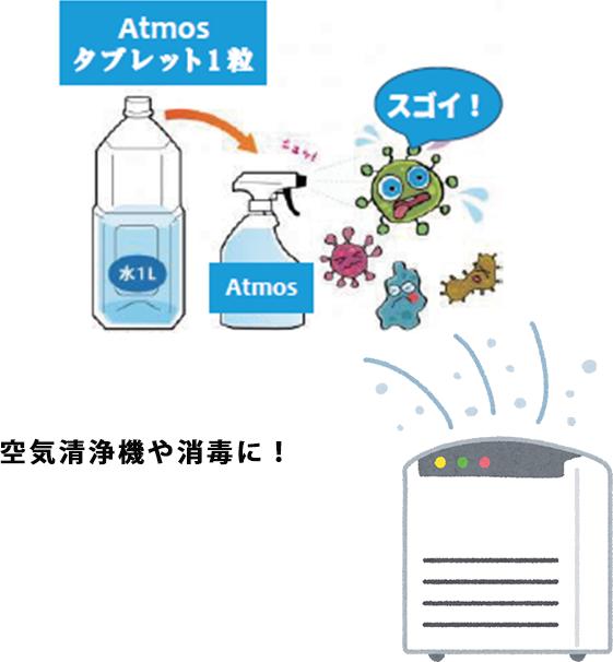 空気清浄機除菌